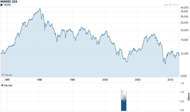 Nikkei Historical Chart